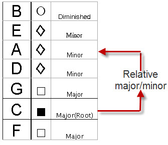 relative key and chord D major (or the key of d) relative key: b minor: parallel key: d minor: dominant key: a major: subdominant: chord names and symbols.