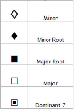 basic chord symbols